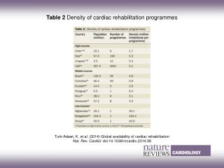Turk-Adawi, K.  et al.  (2014)  Global availability of cardiac rehabilitation