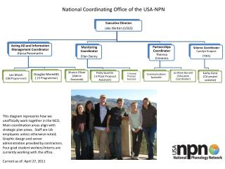 National Coordinating Office of the USA-NPN