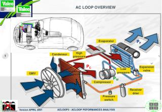 AC LOOP OVERVIEW