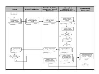 Presenta Informe Trimestral de Compras / Ventas