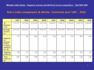 Ministero della Salute – Rapporto annuale sull'attività di ricovero ospedaliero  - Dati SDO 2005