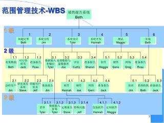 范围管理技术 -WBS