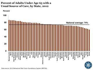 Percent  of Adults Under Age 65 with a  Usual Source of Care, by State, 2012