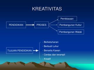 KREATIVITAS