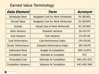 Earned Value Terminology