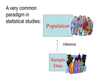 A very common paradigm in statistical studies: