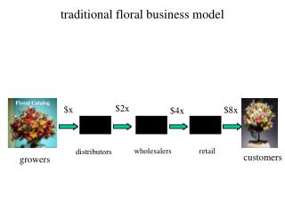 traditional floral business model