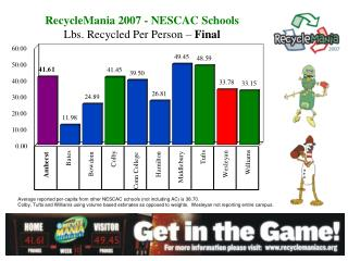 RecycleMania 2007 - NESCAC Schools Lbs. Recycled Per Person –  Final