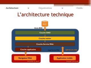 L'architecture technique