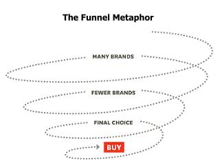 The Funnel Metaphor