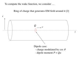 Ring of charge that generates EM field around it [2]