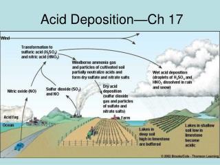 Acid Deposition—Ch 17