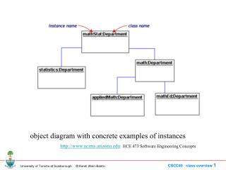 object diagram with concrete examples of instances