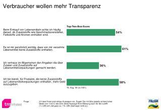 Verbraucher wollen mehr Transparenz