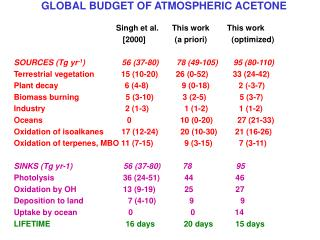 GLOBAL BUDGET OF ATMOSPHERIC ACETONE