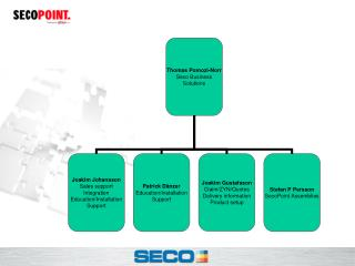 Seco point Claim