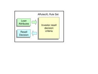 Investor resell decision criteria