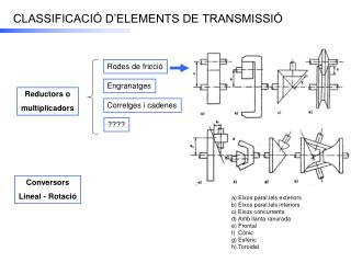 CLASSIFICACI� D�ELEMENTS DE TRANSMISSI�
