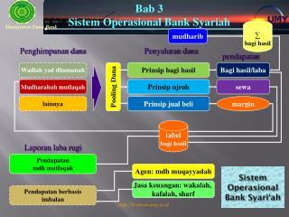Sistem  Operasional Bank Syari'ah