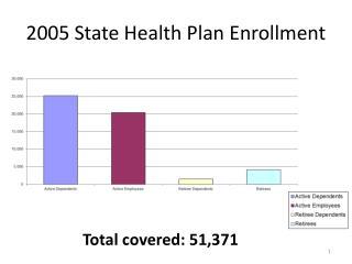 2005 State Health Plan Enrollment