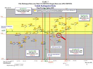 Grafik   3 Pola Hubungan Rata-rata Nilai U N SMP/MTs  Dengan  Rata-rata  AP K SMP/MTs