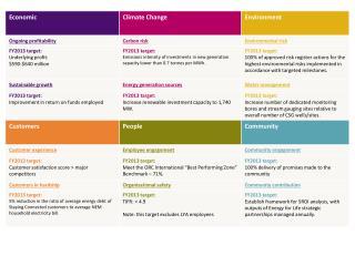 FY13 sustainability blueprint