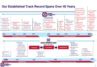 Our Established Track Record Spans Over 40  Y ears