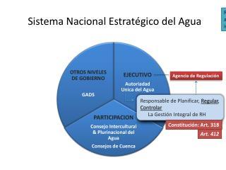 Sistema Nacional  Estrat�gico del Agua