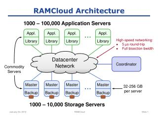 RAMCloud Architecture