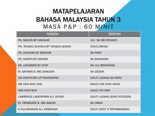 Matapelajaran bahasa malaysia tahun  3