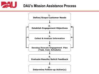 DAU's Mission Assistance Process