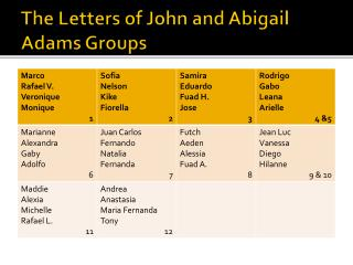 The Letters of John and Abigail Adams Groups