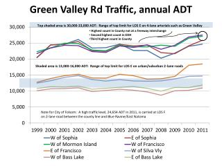 Green Valley Rd Traffic, annual ADT