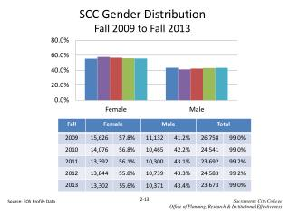 SCC Gender Distribution  Fall  2009  to Fall  2013