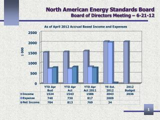 North American Energy Standards Board Board  of Directors Meeting –  6-21-12