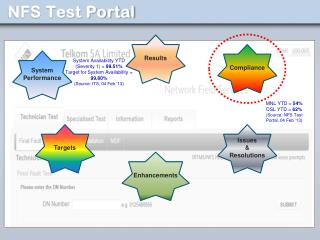 NFS Test Portal
