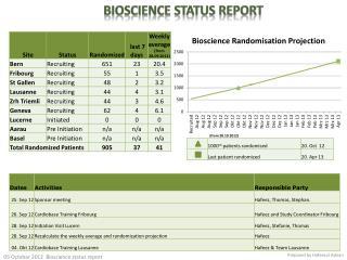 Bioscience Status Report