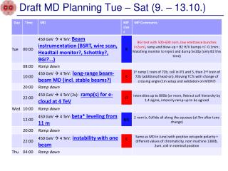 Draft MD Planning Tue – Sat (9. – 13.10.)