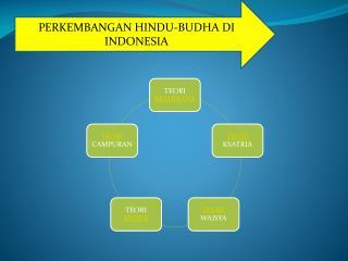 PERKEMBANGAN HINDU-BUDHA DI INDONESIA