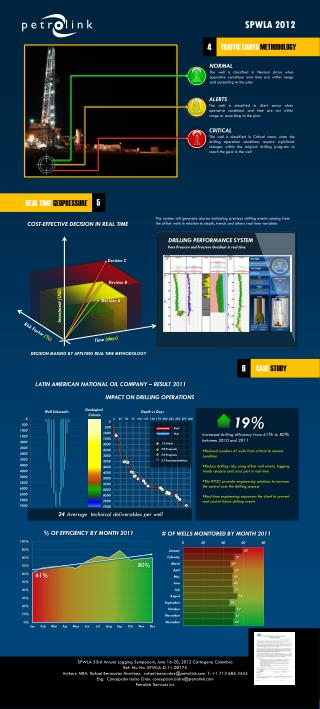 19% Increased  drilling efficiency from 61% to 80%  between 2010  and  2011