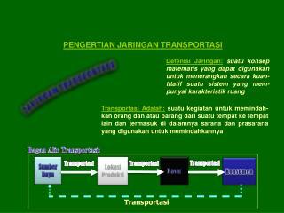 PENGERTIAN JARINGAN TRANSPORTASI