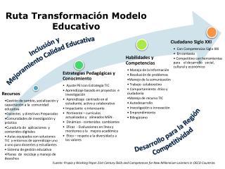 Ruta Transformación Modelo Educativo