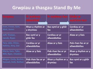 G rwpiau a thasgau Stand By Me