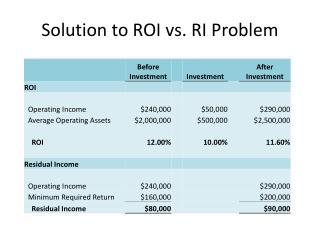 Solution to ROI vs. RI Problem