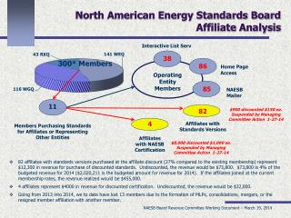 North American Energy Standards Board Affiliate Analysis