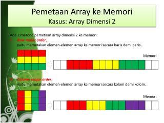 Pemetaan  Array  ke Memori Kasus : Array  Dimensi  2