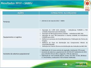 Resultados 2012 – SAMU