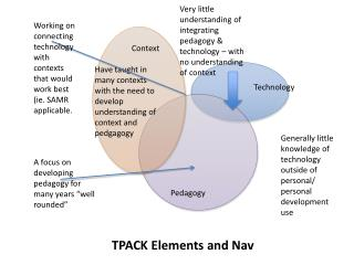 TPACK Elements and Nav
