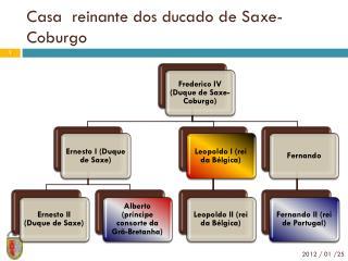 Casa  reinante dos ducado de Saxe-Coburgo