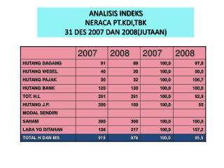 ANALISIS INDEKS NERACA PT.KDI,TBK 31 DES 2007 DAN 2008(JUTAAN)
